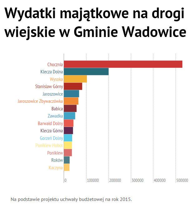 wydatki-majątkowe-gminy-wadowice-na-drogi