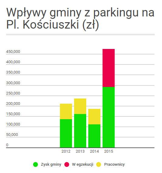 parking kościuszki