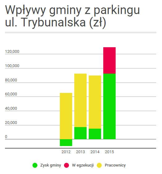 wpływy parking trybunalska