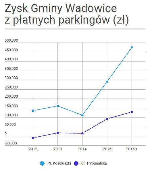 zysk z parkingów