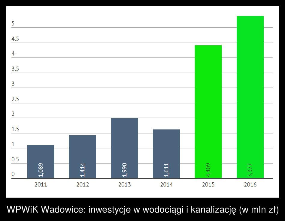 Inwestycje Wodociągów napis2
