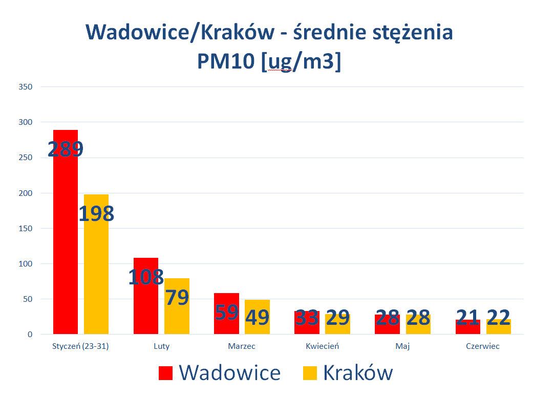 Wadowice-Kraków - porównanie