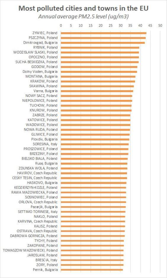 Wadowice są w gronie najbardziej zatrutych miast w EU